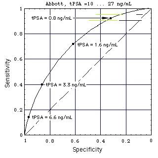 poor performance of PSA test at tPSA > 10 ng/ml