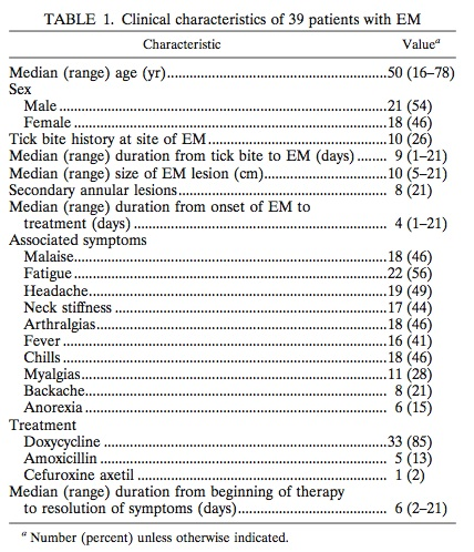 clinical characterisitics of 39 culture-positive patients with EM
